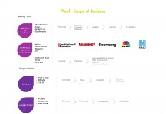HO MEE COMMUNICATIONS 전시기획 회사소개서(컨퍼런스 전문) - 회사소개서 홍보자료 #4