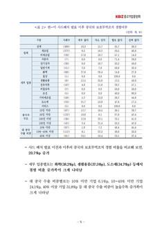 중국의 보호무역조치에 대한 중소기업인 인식조사 결과보고서 #7