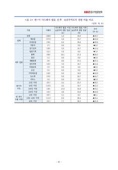 중국의 보호무역조치에 대한 중소기업인 인식조사 결과보고서 #8