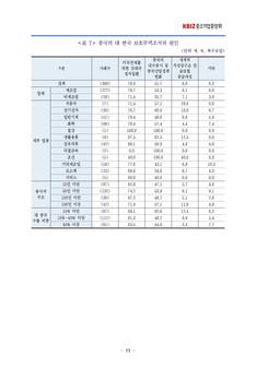 중국의 보호무역조치에 대한 중소기업인 인식조사 결과보고서 #15