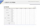 사업계획서 인원충원계획(씨푸드)