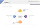 사업계획서 사업분석(특산물 유통)