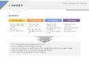 SWOT분석(특산물, 도소매, 요식업)