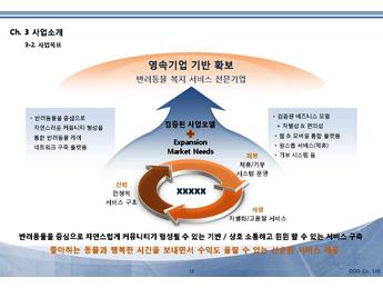 반려동물 서비스플랫폼 사업 투자제안서
