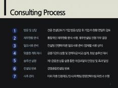 고려경영연구소 경영컨설팅 및 정책자금 안내서 - 회사소개서 홍보자료 #5