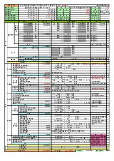 충청남도 천안시 목천읍 도시형아파트 신축공사 수지분석표