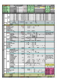 강원도 춘천시 도시형생활주택 신축공사 수지분석표