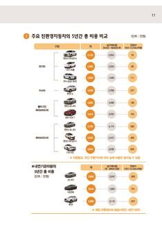 친환경 자동차 구매가이드 #11