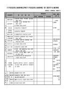 소방시설 점검표(스프링클러소화설비(간이스프링클러소화설비) 및 물분무소화설비)