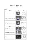 실험의 기본인 초자기구의 명칭과 용도