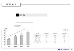 [도드람] 도드람 사료의 투자설명 관련 IR 자료