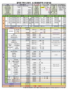 경기도 용인시 풍덕동 도시형생활주택 신축공사 수지분석표
