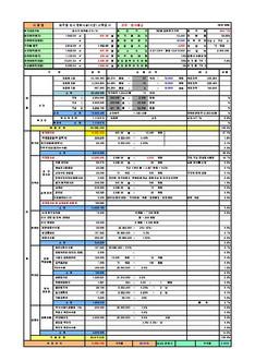 서울특별시 강서구 화곡동 도시지원시설(시장) 신축공사 수지분석표