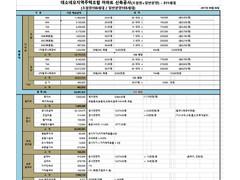 충청북도 음성군 지역주택조합 아파트 신축공사 수지분석표