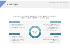 SWOT분석(서비스업_여행관광)