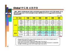 [주성엔지니어링] 반도체사업 회사합병을 위한 분석자료 - 사업계획서