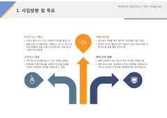 사업방향 및 목표(서비스업_온라인광고)