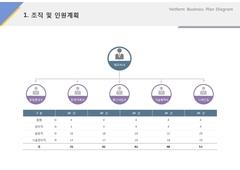 조직 및 인원계획(서비스업_온라인광고)