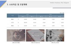 소요자금 및 조달계획(서비스업_온라인광고)