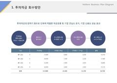 투자자금 회수방안(서비스업_레져, 스포츠)
