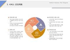서비스 운영계획(서비스업_레져, 스포츠)