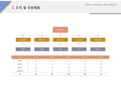 조직 및 인원계획(서비스업_레져, 스포츠)
