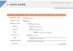 사업추진 일정계획(서비스업_레져, 스포츠)