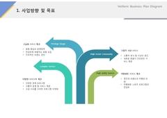 사업방향 및 목표(서비스업, 스포츠, 피트니스)