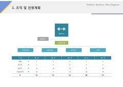 조직 및 인원계획(서비스업, 스포츠, 피트니스)