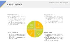 서비스 운영계획(서비스업_외국어, 학원, 교육)