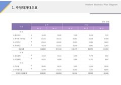 추정대차대조표(서비스업_온라인, 콘텐츠, 교육) ...