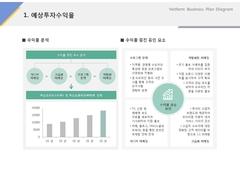 예상투자수익률(차량대여, 정비, 렌터카)