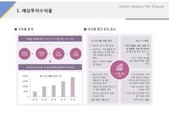 예상투자 수익율(화장품, 미용, 판매)