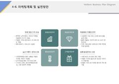 마케팅계획 및 실천방안(판매업, 할인마트, 프랜차이즈) ...