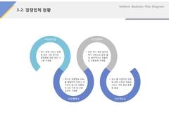 경쟁업체현황(서비스업, 택시, 콜센터)