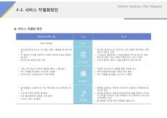 서비스 차별화방안(서비스업, 택시, 콜센터)