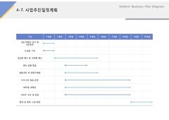 사업추진일정계획(서비스업, 택시, 콜센터)