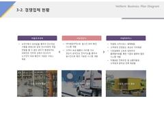 경쟁업체 현황(물류, 배송, 배달)