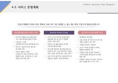 서비스 운영계획(물류, 배송, 배달)