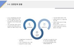 경쟁업체 현황(서비스업, 고객만족, CS)