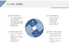 서비스 운영계획(서비스업, 고객만족, CS)