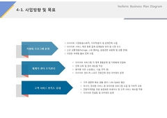 사업방향 및 목표(다이어트, 교육, 프로그램)