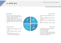 SWOT분석(서비스업, 카트, 놀이, 체험)