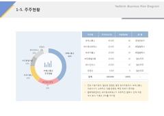 주주현황(IT, 전자통신, 인터넷, 서비스)