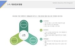 제휴점포현황(프랜차이즈, 요식업, 주점, 요리)