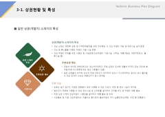 상권현황 및 특성(제조업, 전통주, 식품)