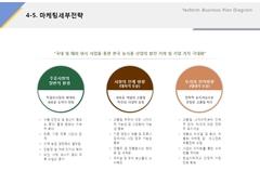 마케팅 세부전략(제조업, 전통주, 식품)