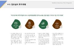 점포설비 투자계획(제조업, 전통주, 식품)