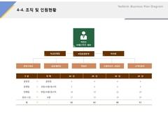 조직 및 인원현황(제조업, 전통주, 식품)