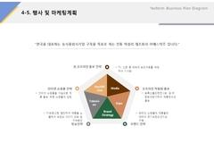 행사 및 마케팅계획(제조업, 전통주, 식품)